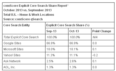 comscore-search engines market share